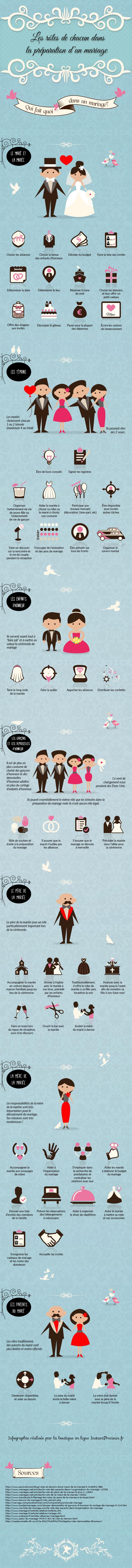 Aide pour organisation de mariage, répartition des taches