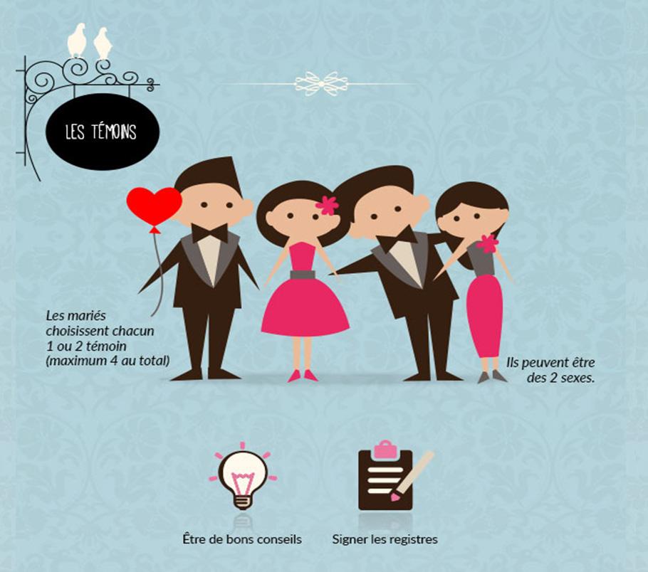 le rle de chacun dans les prparatifs du mariage - Prparatif Mariage