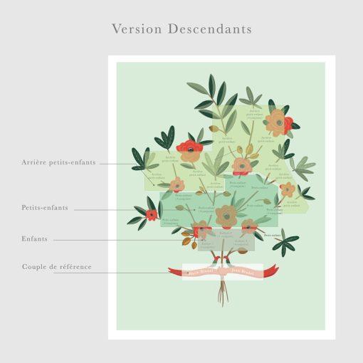 Arbre généalogique illustré sous forme de bouquet de fleurs. Couleurs personnalisées et illustration adaptée selon votre composition familiale.